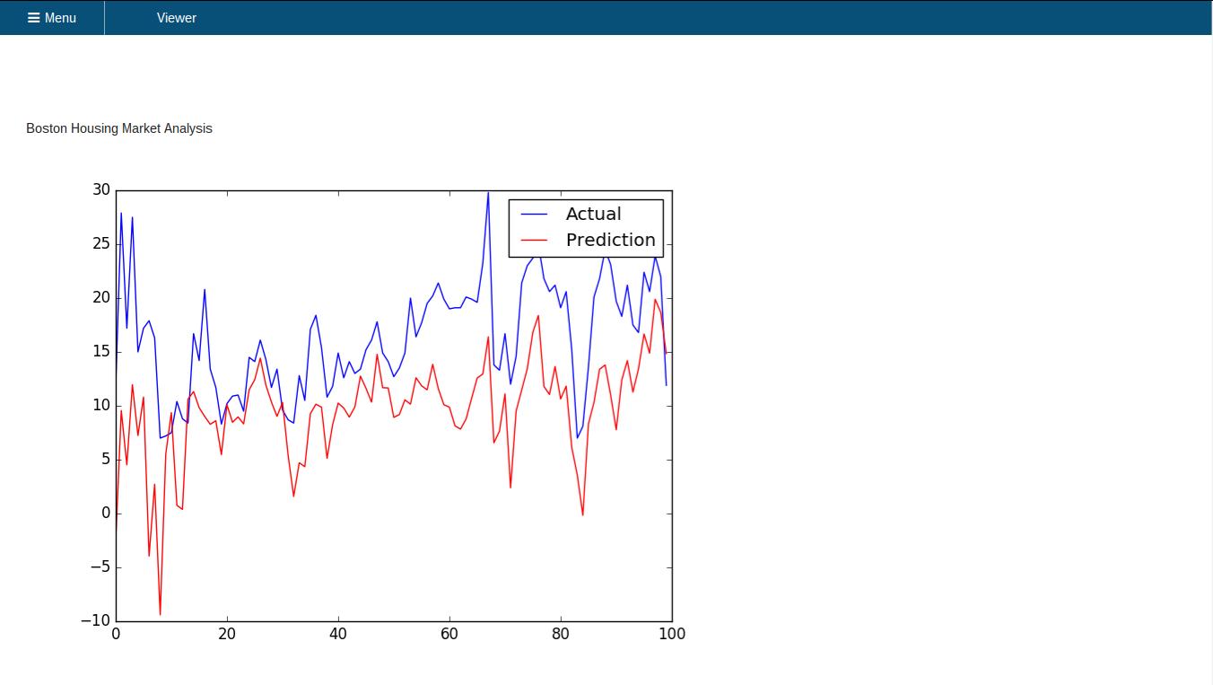 Graph visualizer website